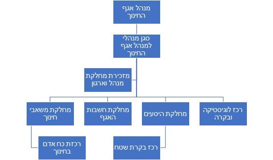 תרשים זרימה של המבנה הארגוני של מנהל אגף החינוך